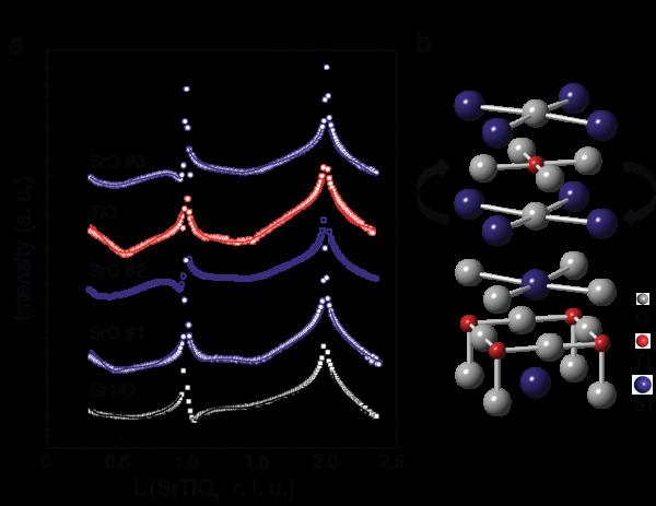 연구진은 스트론튬 티타늄 산화물의 원자층을 쌓는 과정을 방사광 X선으로 관측한 결과, 일부 원자층의 순서가 뒤바뀌는